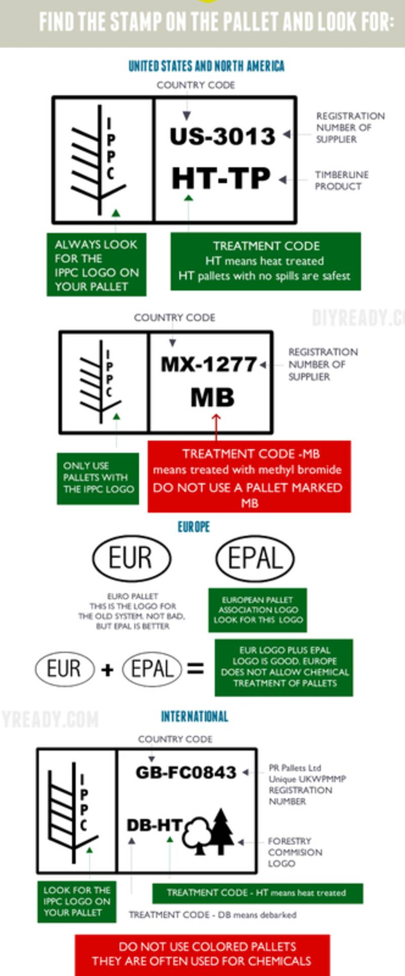 Infographic | How to tell if a pallet is safe to use